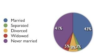 Moorooka marital status