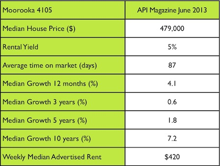 Moorooka median prices