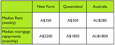 New Farm median rent