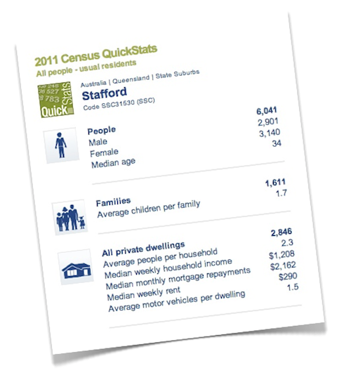 Stafford census at a glance