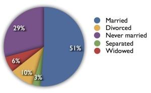 Kawana-marital status