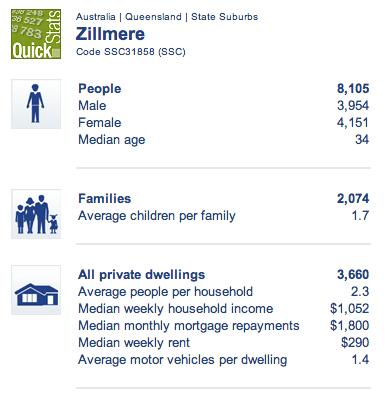 Zillmere-Census clip