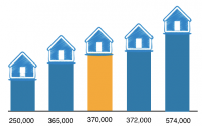 Median house prices – what they mean