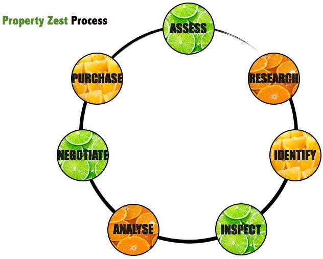 Property Zest - Buyer's Agent - Process