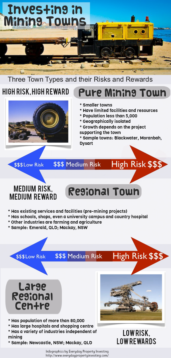 Why Do We Invest in Mining Towns - Property Zest