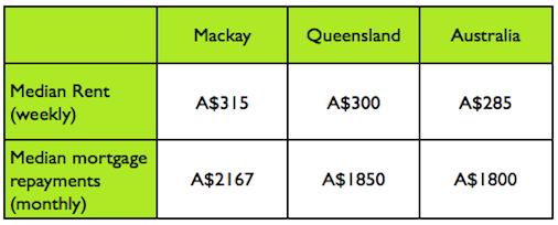 Mackay median