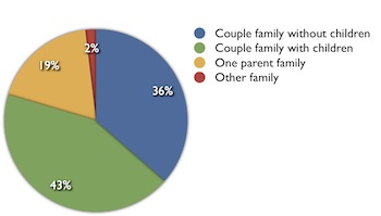 Geebung-family composition