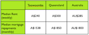 Toowoomba median rent