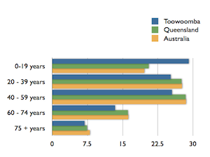 Toowoomba median age