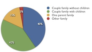 Moorooka family composition